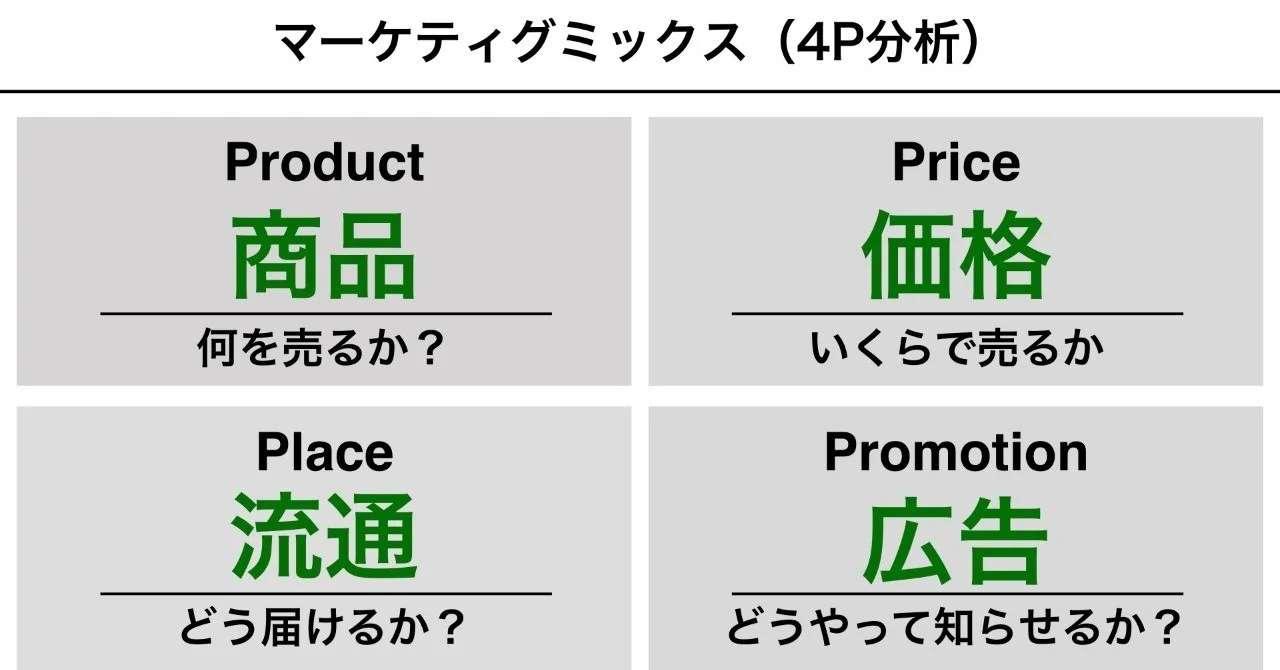 4P分析をマーケティングトレースで活用する際のポイント 黒澤 友貴/ブランディングテクノロジー note
