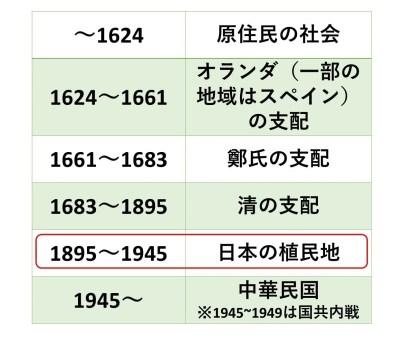 台湾の歴史の流れ