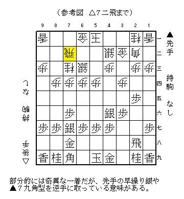 矢倉 急戦 定跡