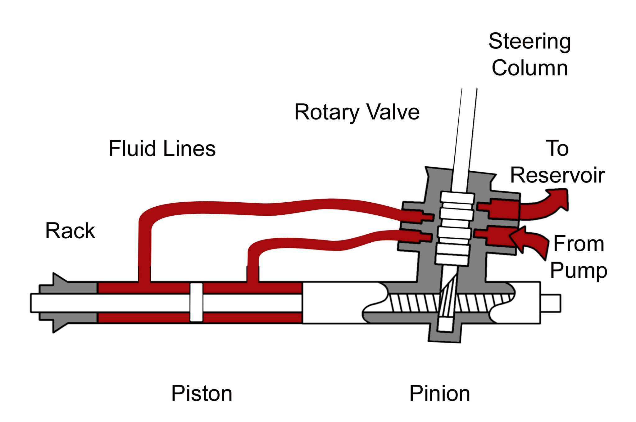 steering systems 101 rack and pinion vs recirculating ball wiring diagram in addition recirculating ball steering box diagram [ 2048 x 1360 Pixel ]