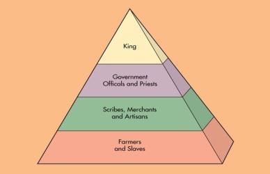 This pyramid shows the social classes of Sutori