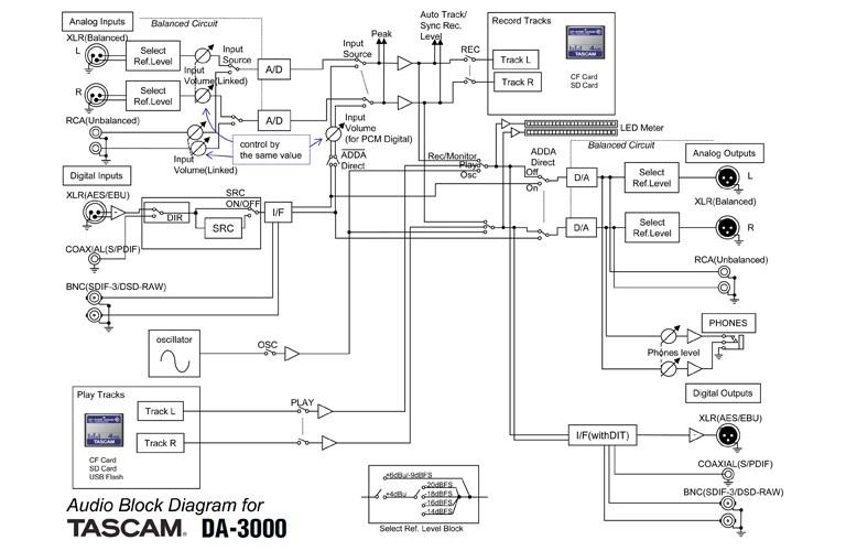 tascam wire diagram detailed wiring diagram Stero Wire Diagram tascam wire diagram wiring diagrams schematic starter motor diagram tascam wire diagram