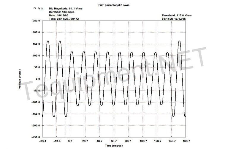 Summit Technology PS4500 Power Quality Analyzer