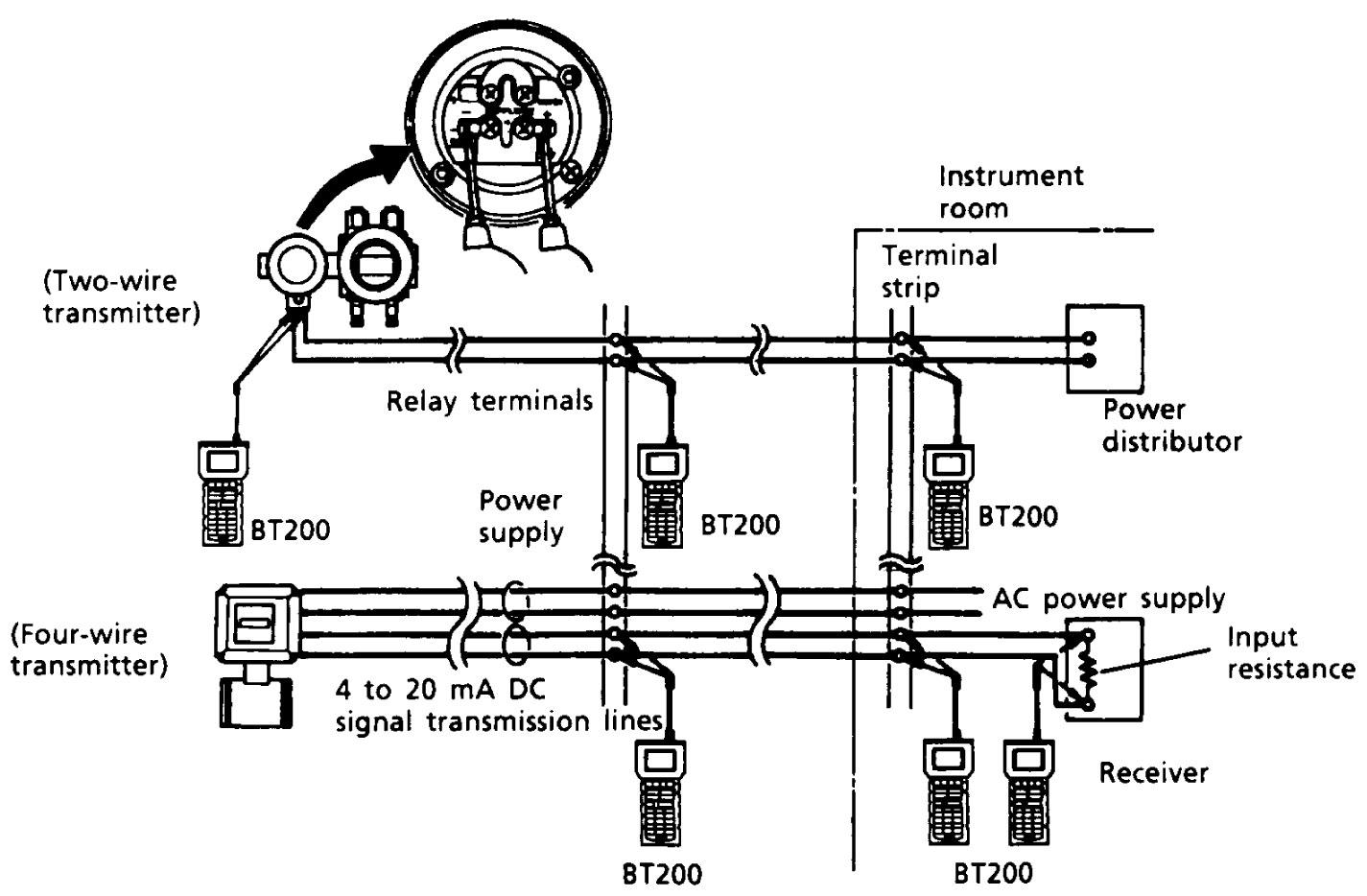 Yokogawa Bt200 Brain Terminal