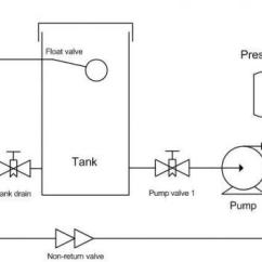 Pressure Tank Setup Diagram Data Flow For Employee Management System Water Filter Position Before Or After Pump Diy Housing Forum Share This Post