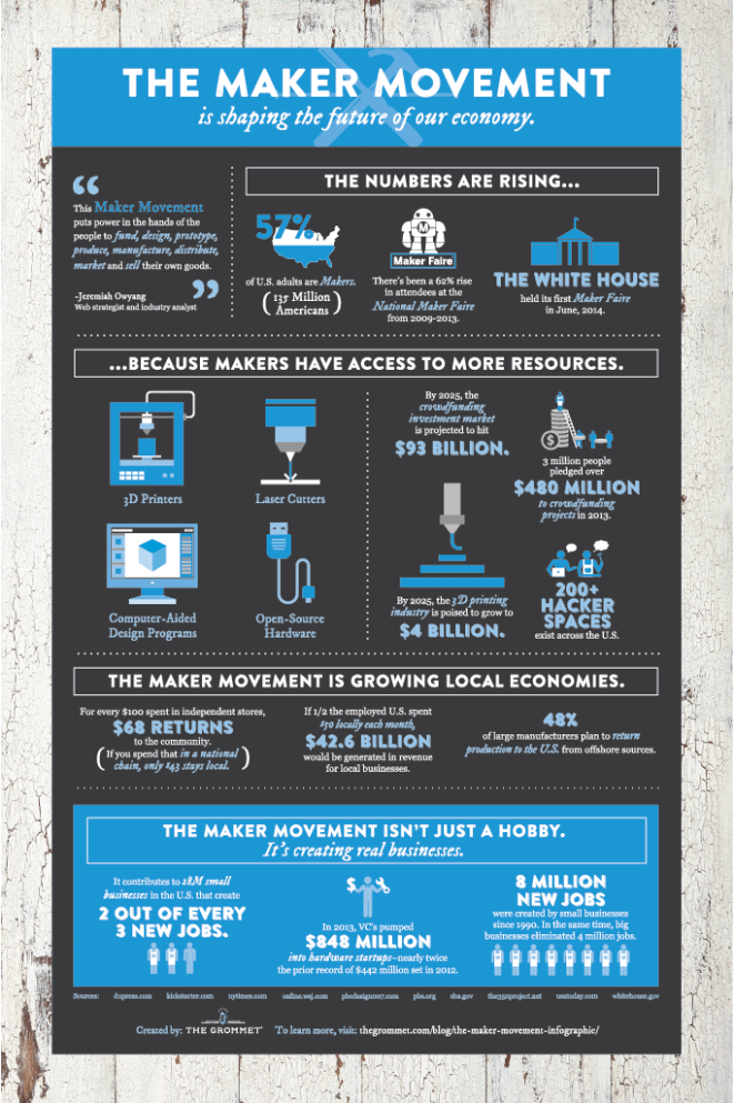 Maker Movement Infographic