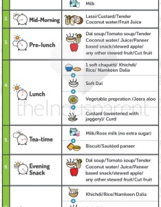 Baby diet chart also best for your year old check out now rh theindusparent