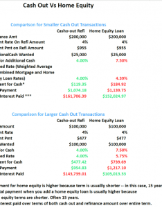 Cash out refinance also vs home equity loan the better deal might rh themortgagereports