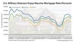 Ellie Mae VA Mortgage Rates Conventional FHA