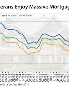 also va mortgage rates are the lowest so why aren   veterans using them rh themortgagereports