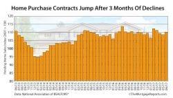 NAR Pending Home Sales June 2017