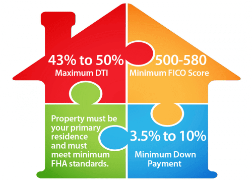 how to apply for fha mortgage