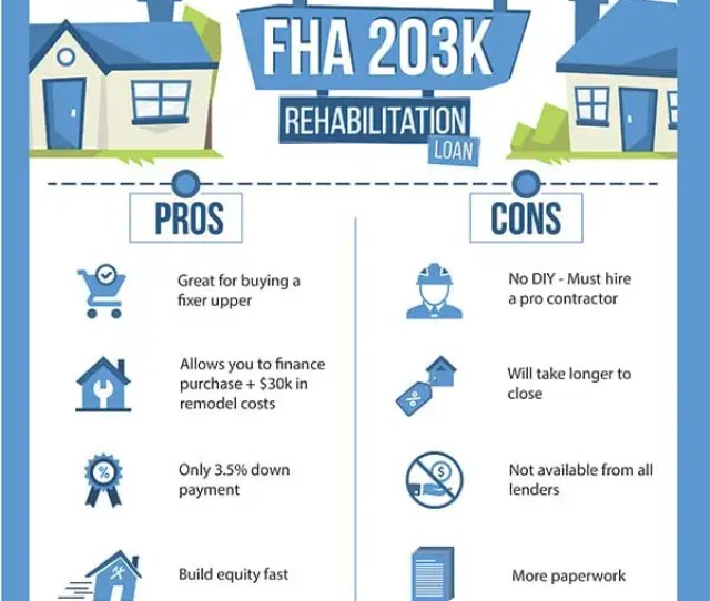 Fha 203k Rehab Loan Pros And Cons