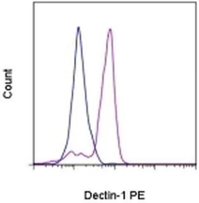 CD369 (Clec7a, Dectin-1) Antibody, PE (12-9856-41)