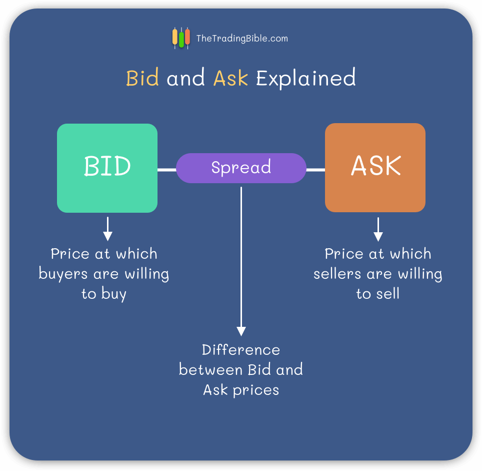 Bid and Ask in Trading - Differences Explained