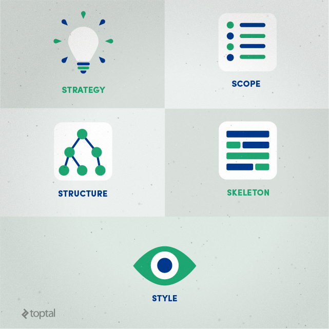 Strategy, Scope, Structure, Skeleton, Style: Meet the five stages of web design.