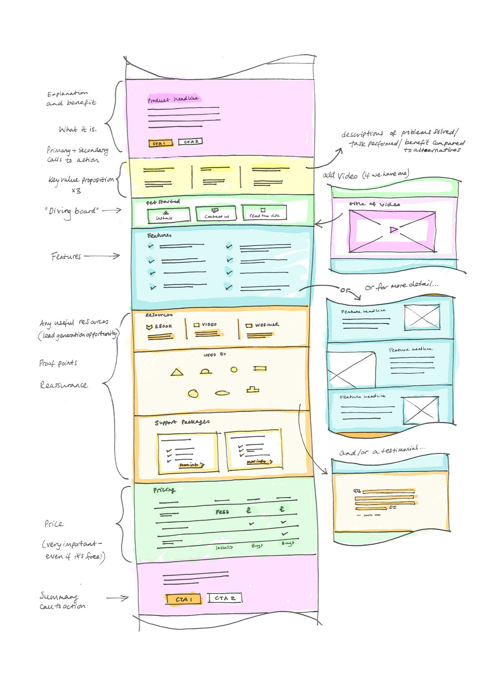 Diagram Of A Product Page Template For Ubuntu.com