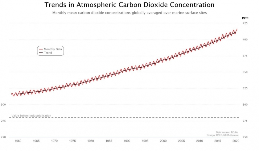 Figure 1 Trend in Atmospheric CO2 concentration. Data Source NOAA, graphs from UNEP World Environment Situation Room.