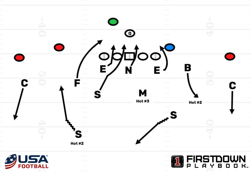 medium resolution of the corners are going to play an outside cover 3 the safeties will rotate with the fire zone meaning the direction the blitz is coming is the direction