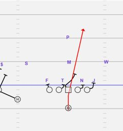 we like to run hitches and or screens to either side with a presnap look by the qb we can also run a fade to the single receiver side and a quick gameplay  [ 1994 x 1045 Pixel ]