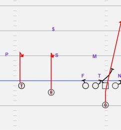 we like to run hitches and or screens to either side with a presnap look by the qb we can also run a fade to the single receiver side and a quick gameplay  [ 2001 x 976 Pixel ]