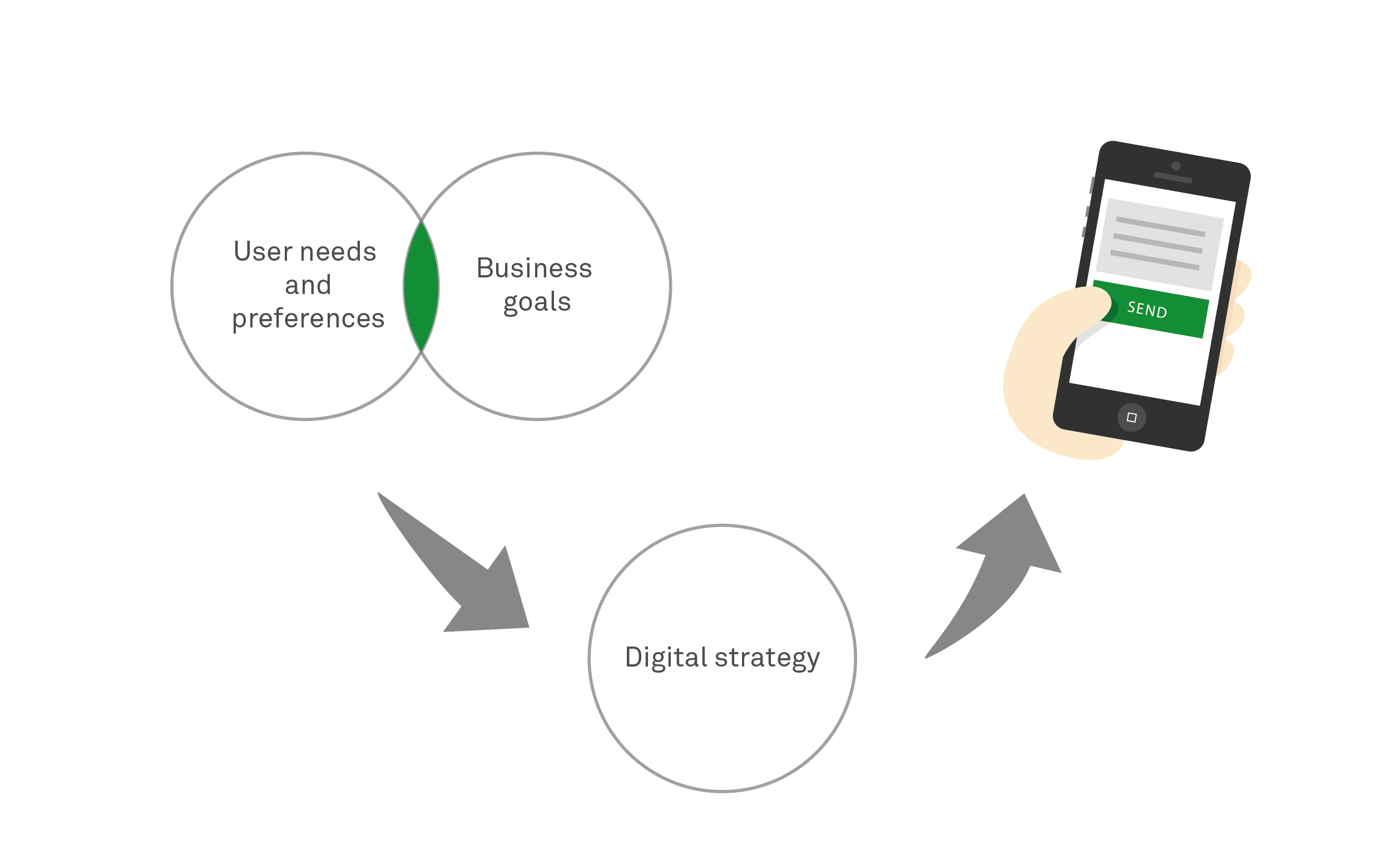 Designing Digital Strategies, Part 2: Connected User