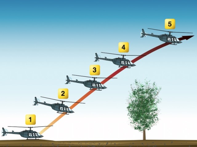 An illustration from the FAA's Helicopter Flying Handbook, showing a maximum performance takeoff from the surface. Many pilots prefer to perform the maneuver from a low hover to reduce risk, but the handbook does not mention that possibility. FAA Image