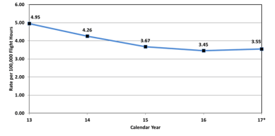 The above graph shows the U.S. helicopter accident rate.