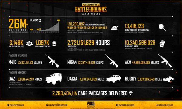 PUBG Has Sold Over 26 Million Copies Since Hitting Early