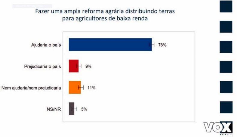 Vox reforma agrária
