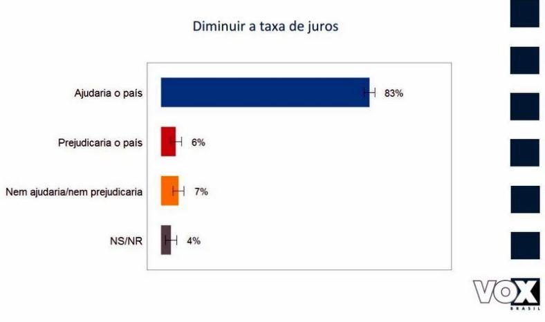 Vox - taxa de juros
