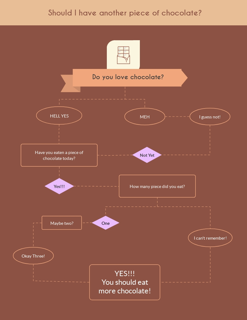 hight resolution of chocolate flowchart