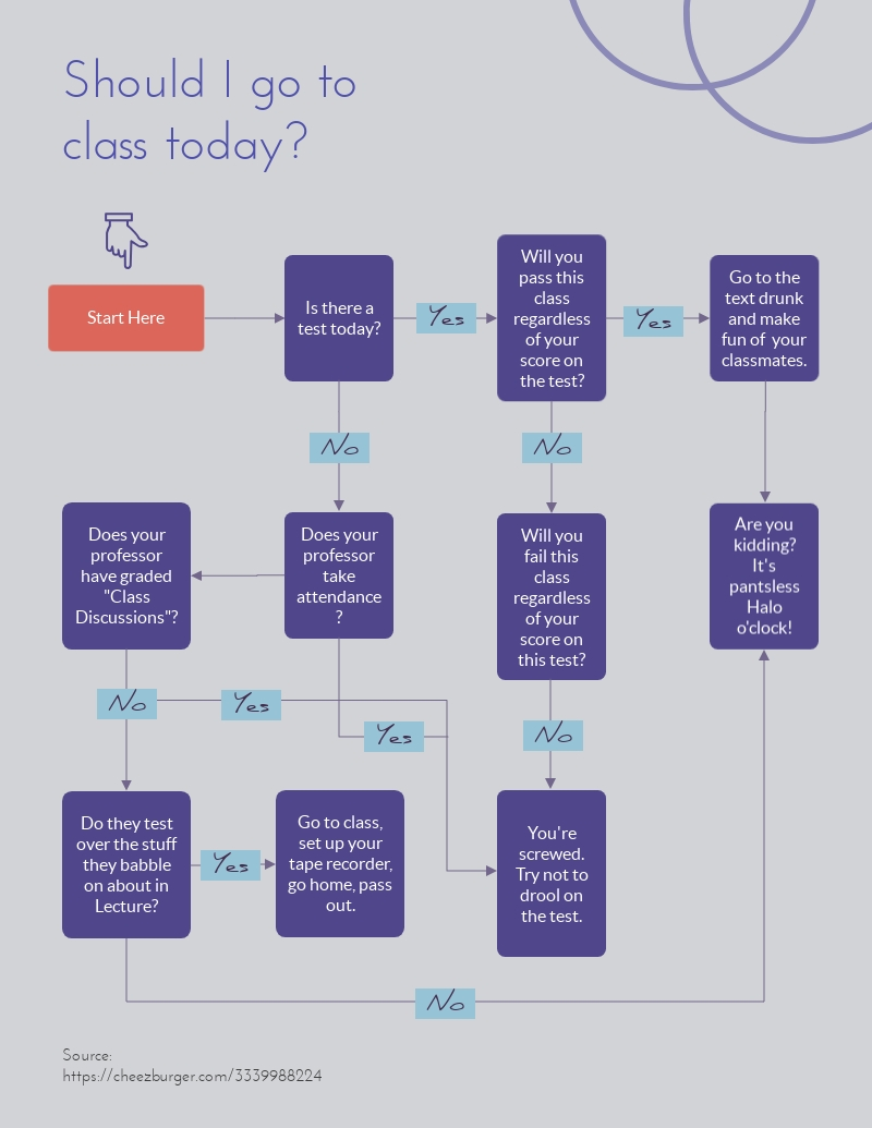 hight resolution of class flowchart
