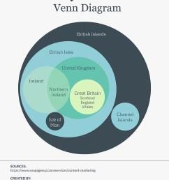 7 circle euler diagram template [ 800 x 1035 Pixel ]