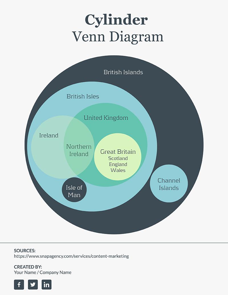 medium resolution of 7 circle euler diagram template