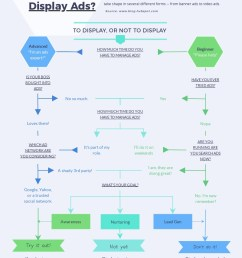 marketing flowchart [ 800 x 1035 Pixel ]