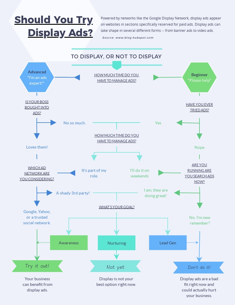medium resolution of marketing flowchart