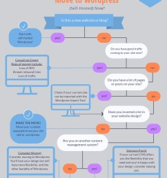 move to wordpress flowchart [ 800 x 1035 Pixel ]