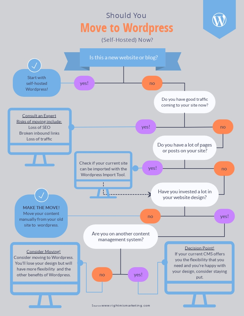 hight resolution of move to wordpress flowchart