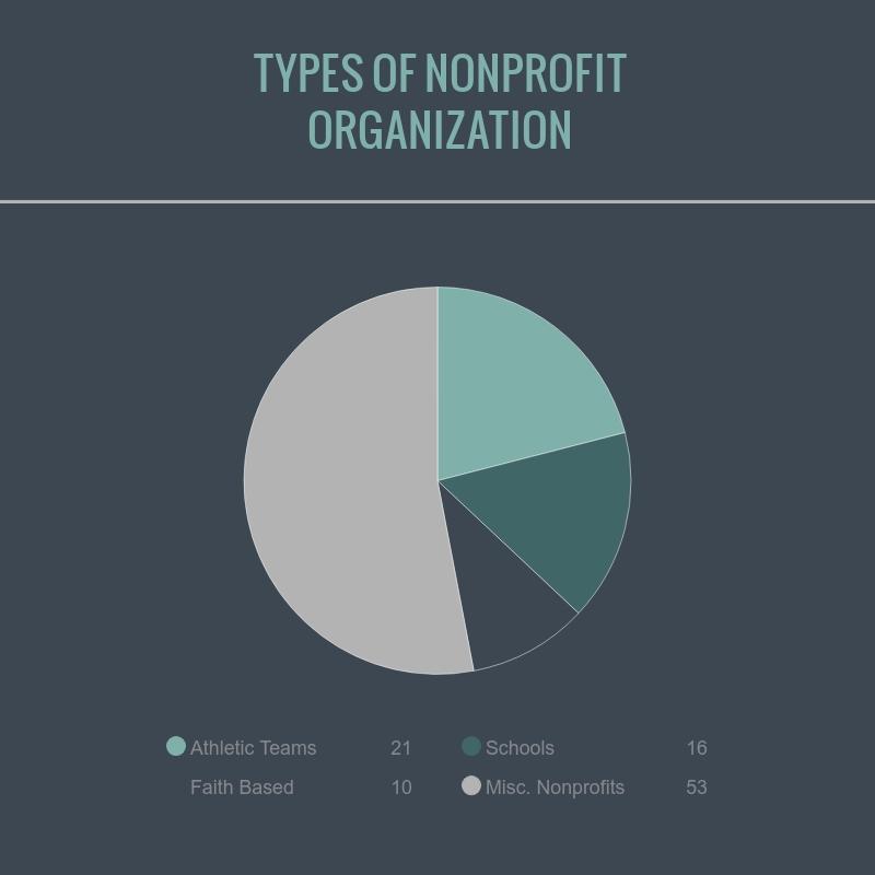 resume templates for nonprofit organizations