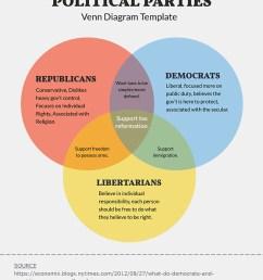 triple venn diagram template [ 800 x 1035 Pixel ]