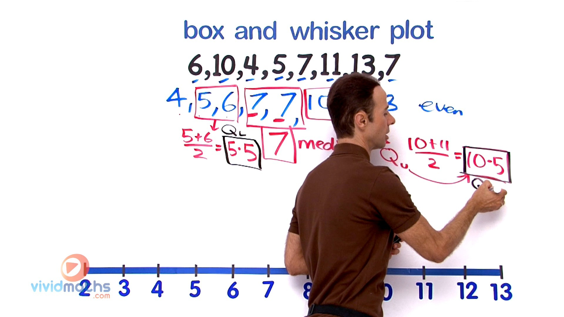 Create A Box And Whisker Plot From A Set Of Scores 03