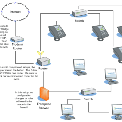 What Is A Network Diagram And Why It Important 240sx Sr20det Wiring Vonage Business Cloud Answer Networking Guidelines Image