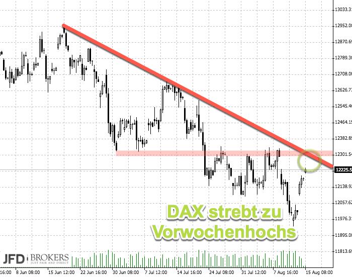 DAX über 12000 - Trendlinie