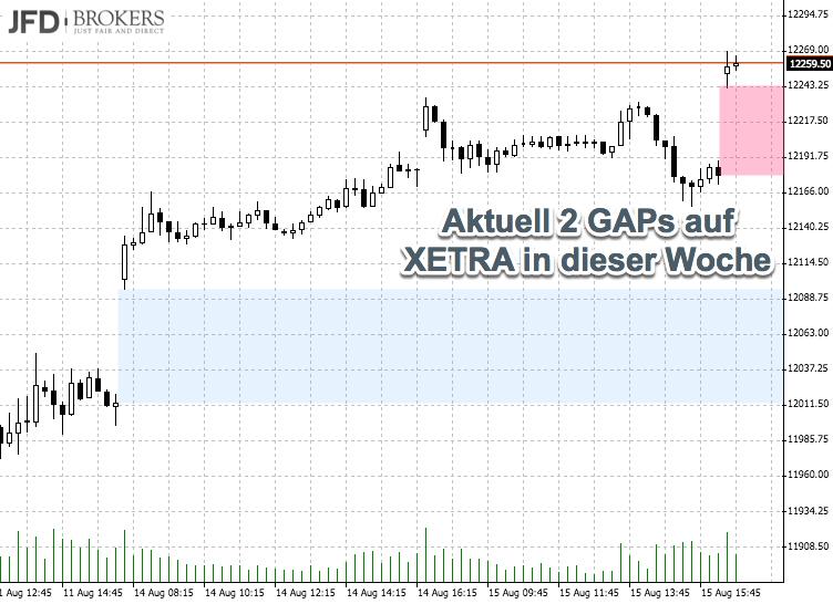 DAX über 12000 - Aufwärts-GAPs