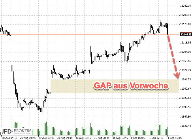DAX gibt Gas ( Rückblick)