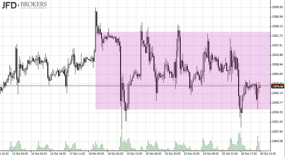 DAX Seitwärts-Range