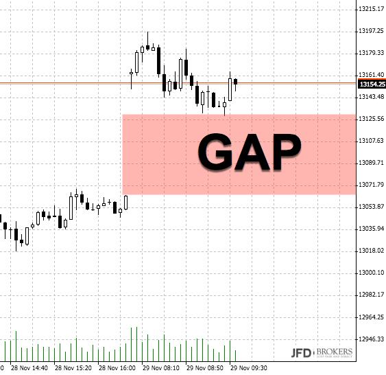 DAX und Dow mit gegenläufiger Entwicklung: GAPs