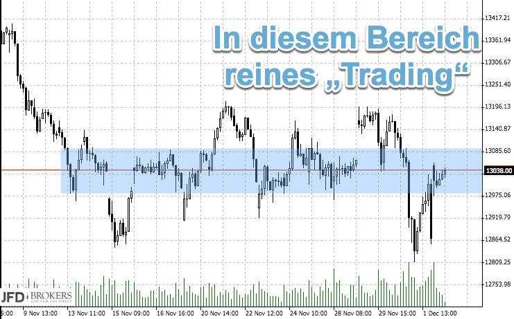 Chance auf Jahresendrally: Tradingbereich