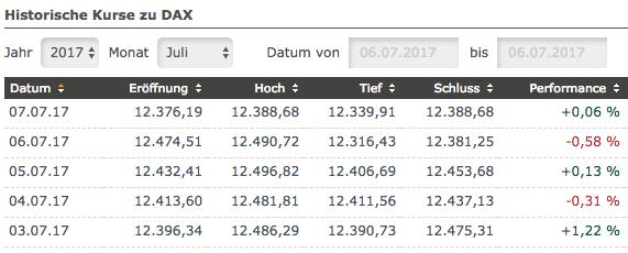 DAX-Chartanalyse nach Range-Woche: Tagesbilanzen